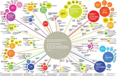 A graphic showing Government public spending