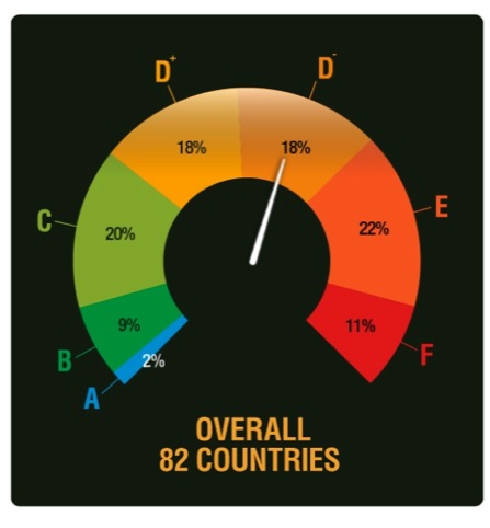 An information dial showing government risk of corruption